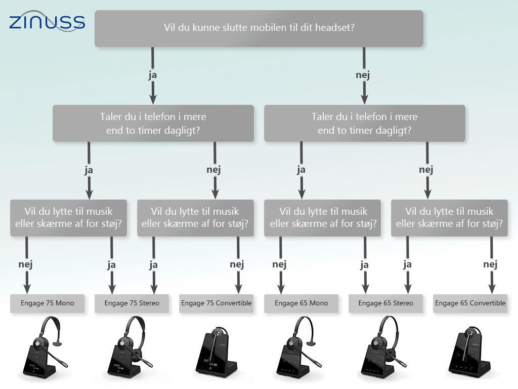 Jabra Engage headset serien: Hvad skal jeg vælge?