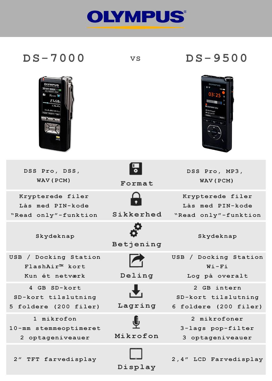 Olympus DS-9500 og DS-7500 diktafon sammenligning