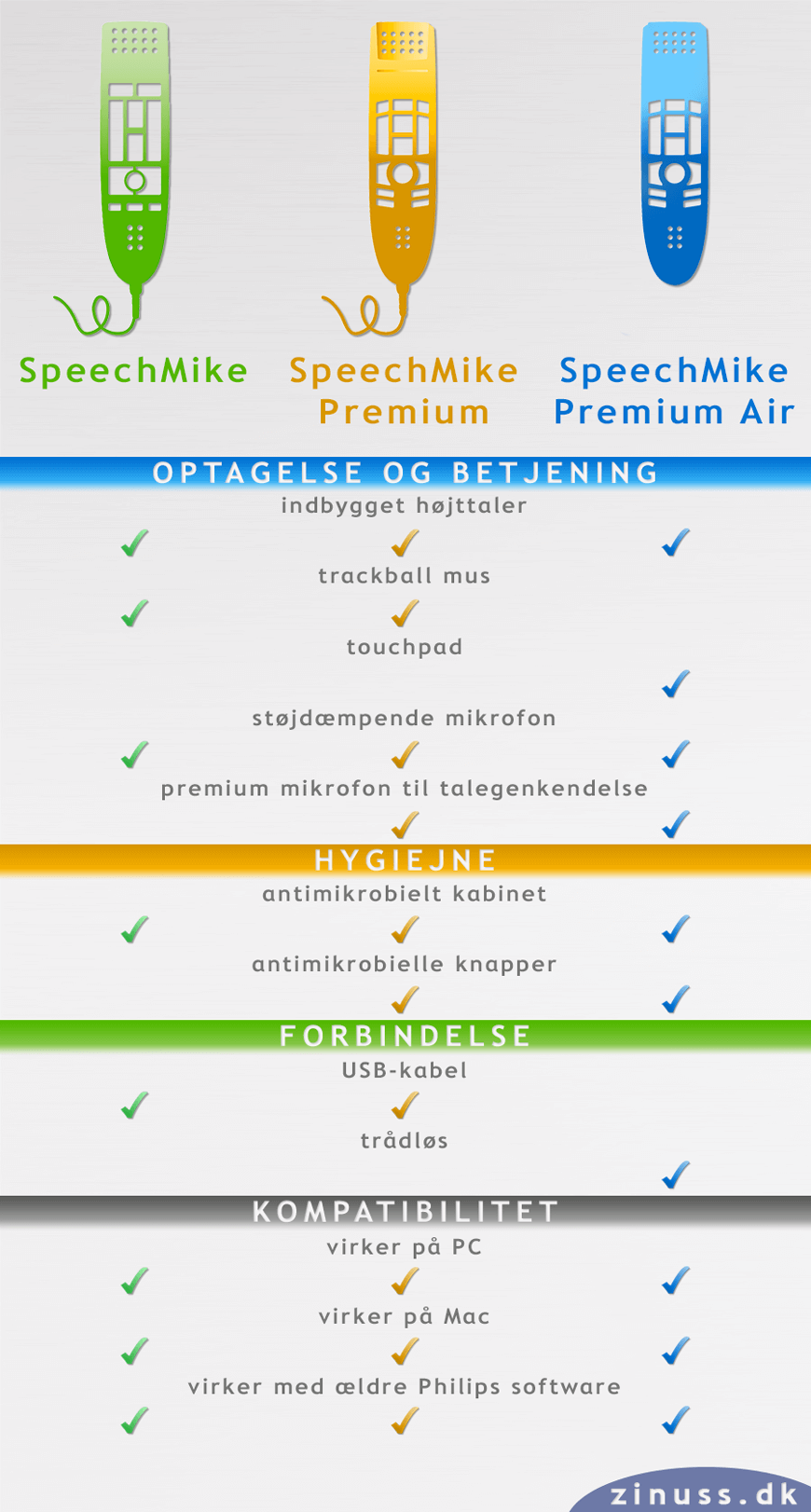 Philips SpeechMike specifikation guide