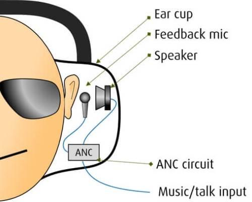 Støjreducerende høretelefoner - feedback