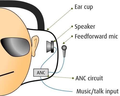 Støjreducerende hovedtelefoner - feedforward