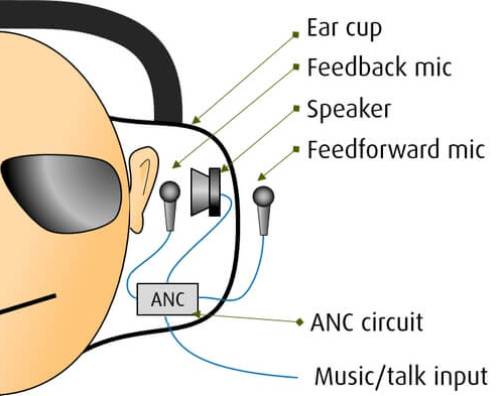 ANC hovedtelefoner - hybrid