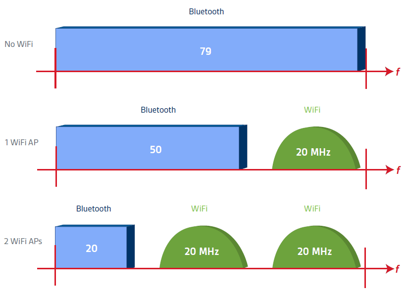 Bluetooth WiFi interferens med Adaptive Frequency Hopping